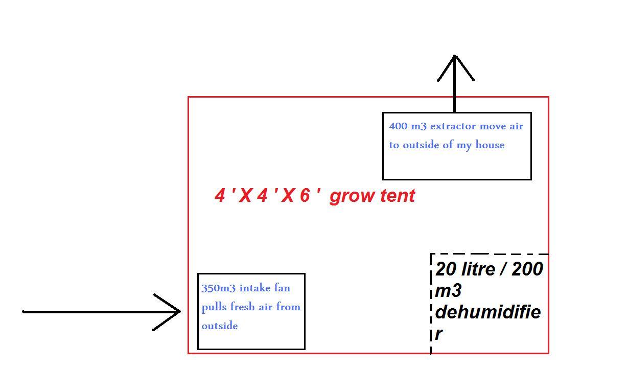 Dehumidifier For Grow Tent Amp Ventilation Setup Guide Sc 1
