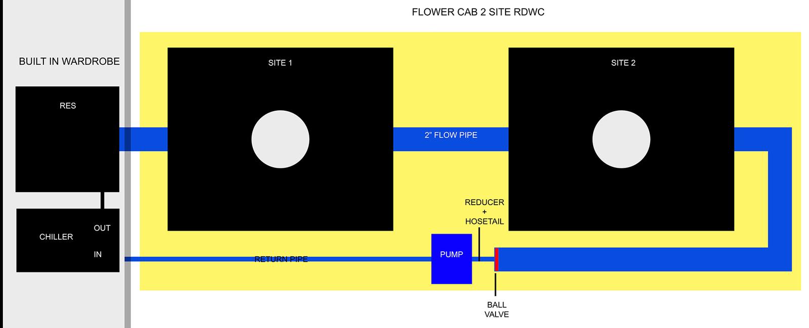 DIY 2 or 3 Site RDWC Design Help Needed  Hydroponic