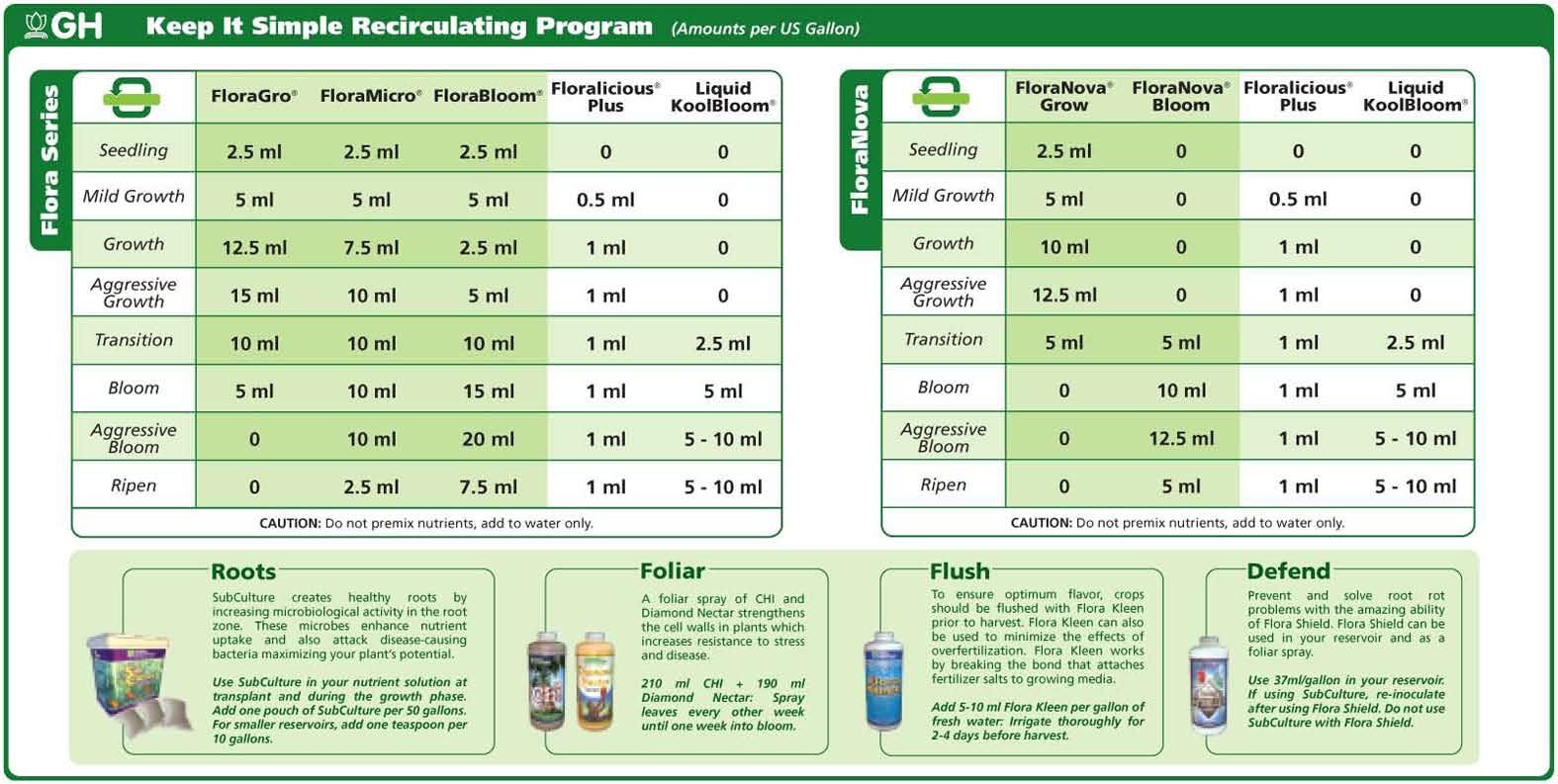General hydroponics flora series weekly feeding schedule