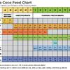 CANNA feedchart